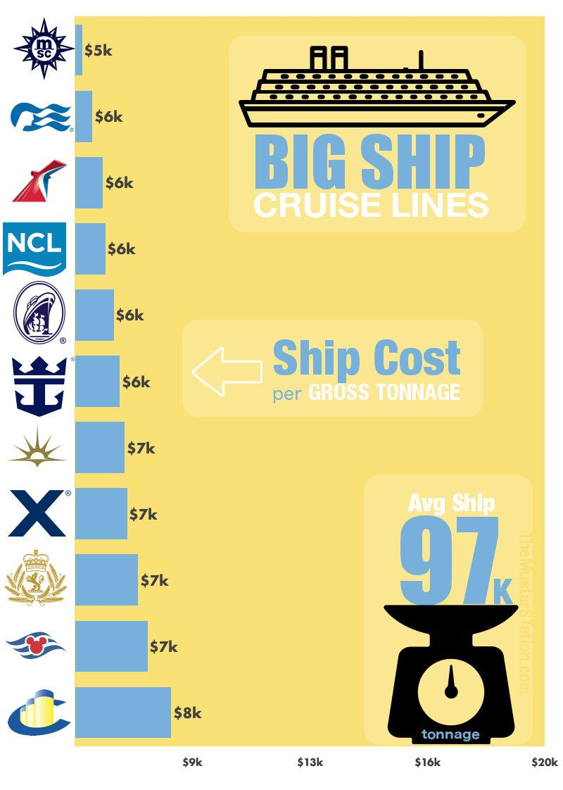 cruise ship cost - large ships