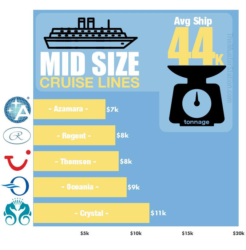 Cruise Ship Cost - Mid Size Ships