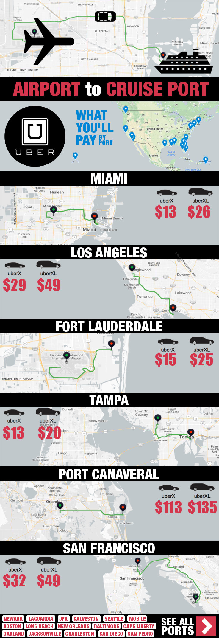 Airport to Cruise Port Uber Costs (2019) for Every US Port